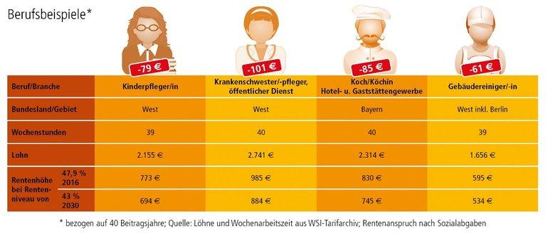 Berufsbeispiele Rentenhöhe